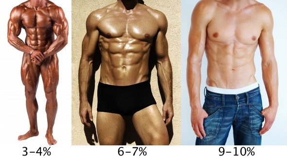 Male Body Fat Pictures and Percentages 3-10%